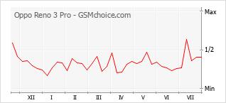 Grafico di modifiche della popolarità del telefono cellulare Oppo Reno 3 Pro