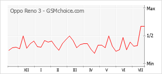 Popularity chart of Oppo Reno 3
