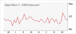 Le graphique de popularité de Oppo Reno 3