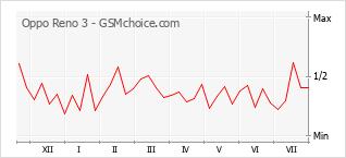 Grafico di modifiche della popolarità del telefono cellulare Oppo Reno 3