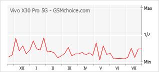 Gráfico de los cambios de popularidad Vivo X30 Pro 5G
