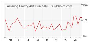 Diagramm der Poplularitätveränderungen von Samsung Galaxy A01 Dual SIM