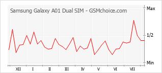 Gráfico de los cambios de popularidad Samsung Galaxy A01 Dual SIM