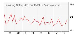 Traçar mudanças de populariedade do telemóvel Samsung Galaxy A01 Dual SIM