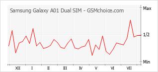 Диаграмма изменений популярности телефона Samsung Galaxy A01 Dual SIM
