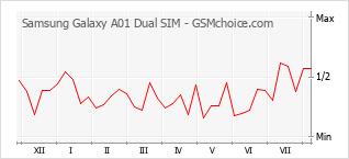 手機聲望改變圖表 Samsung Galaxy A01 Dual SIM