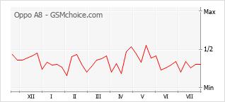 Диаграмма изменений популярности телефона Oppo A8
