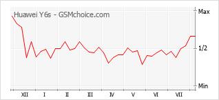 Le graphique de popularité de Huawei Y6s