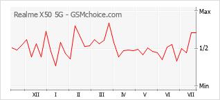 Diagramm der Poplularitätveränderungen von Realme X50 5G