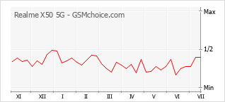 Gráfico de los cambios de popularidad Realme X50 5G