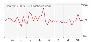 Le graphique de popularité de Realme X50 5G