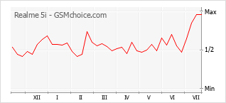 Gráfico de los cambios de popularidad Realme 5i