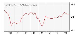 Le graphique de popularité de Realme 5i