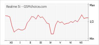 Grafico di modifiche della popolarità del telefono cellulare Realme 5i