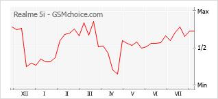 Диаграмма изменений популярности телефона Realme 5i