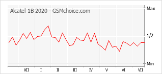 Popularity chart of Alcatel 1B 2020