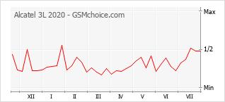 Popularity chart of Alcatel 3L 2020
