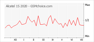 Popularity chart of Alcatel 1S 2020