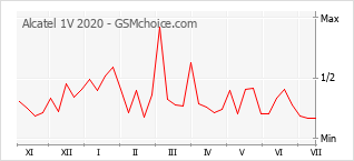 Popularity chart of Alcatel 1V 2020