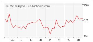 Gráfico de los cambios de popularidad LG W10 Alpha