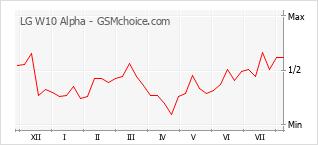 Grafico di modifiche della popolarità del telefono cellulare LG W10 Alpha