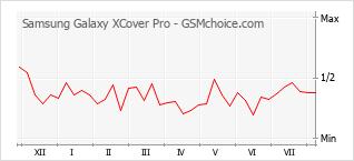 Диаграмма изменений популярности телефона Samsung Galaxy XCover Pro