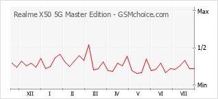 Popularity chart of Realme X50 5G Master Edition