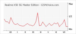 Gráfico de los cambios de popularidad Realme X50 5G Master Edition