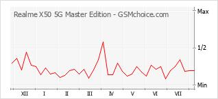 Le graphique de popularité de Realme X50 5G Master Edition