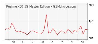 手機聲望改變圖表 Realme X50 5G Master Edition