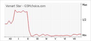 Popularity chart of Vsmart Star