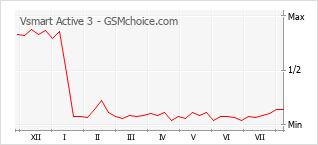 Popularity chart of Vsmart Active 3