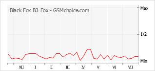 手机声望改变图表 Black Fox B3 Fox