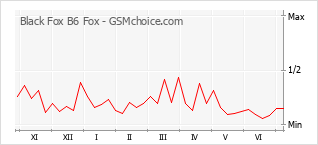 Le graphique de popularité de Black Fox B6 Fox