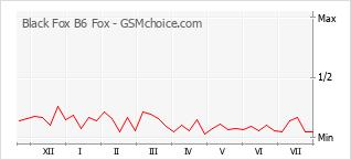 手機聲望改變圖表 Black Fox B6 Fox