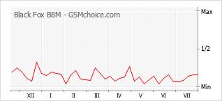 Popularity chart of Black Fox B8M