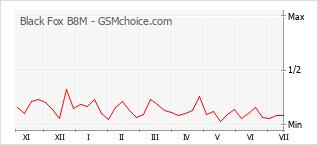 Le graphique de popularité de Black Fox B8M