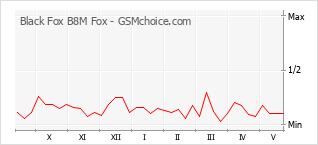 Grafico di modifiche della popolarità del telefono cellulare Black Fox B8M Fox