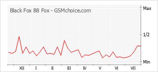 Popularity chart of Black Fox B8 Fox