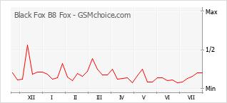 Grafico di modifiche della popolarità del telefono cellulare Black Fox B8 Fox