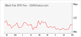 Popularity chart of Black Fox B7R Fox