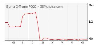 Диаграмма изменений популярности телефона Sigma X-Treme PQ20