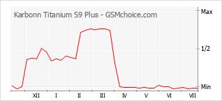 Grafico di modifiche della popolarità del telefono cellulare Karbonn Titanium S9 Plus