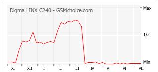 Grafico di modifiche della popolarità del telefono cellulare Digma LINX C240