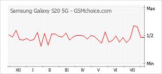 Diagramm der Poplularitätveränderungen von Samsung Galaxy S20 5G