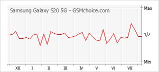Populariteit van de telefoon: diagram Samsung Galaxy S20 5G