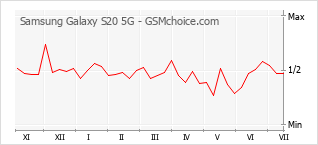 Traçar mudanças de populariedade do telemóvel Samsung Galaxy S20 5G