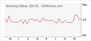 Диаграмма изменений популярности телефона Samsung Galaxy S20 5G