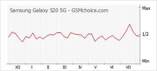 手机声望改变图表 Samsung Galaxy S20 5G