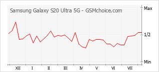Diagramm der Poplularitätveränderungen von Samsung Galaxy S20 Ultra 5G
